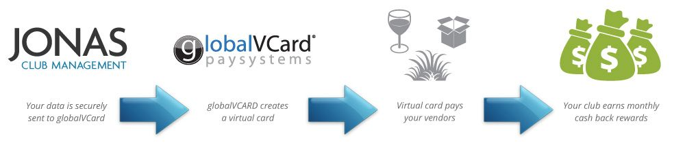 Watch a CSI globalVCard Electronic AP Overview